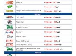 glyphosate in cereals