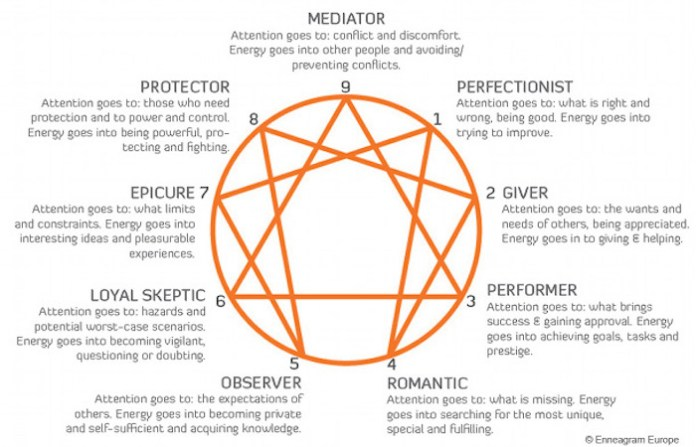 The Enneagram As A Tool To Help In Relationships The Mauimama