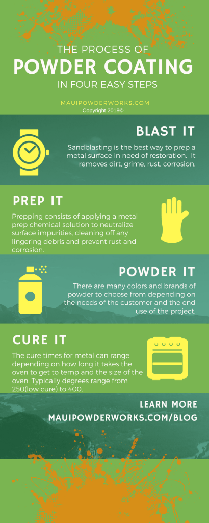 The Process of Powder Coating