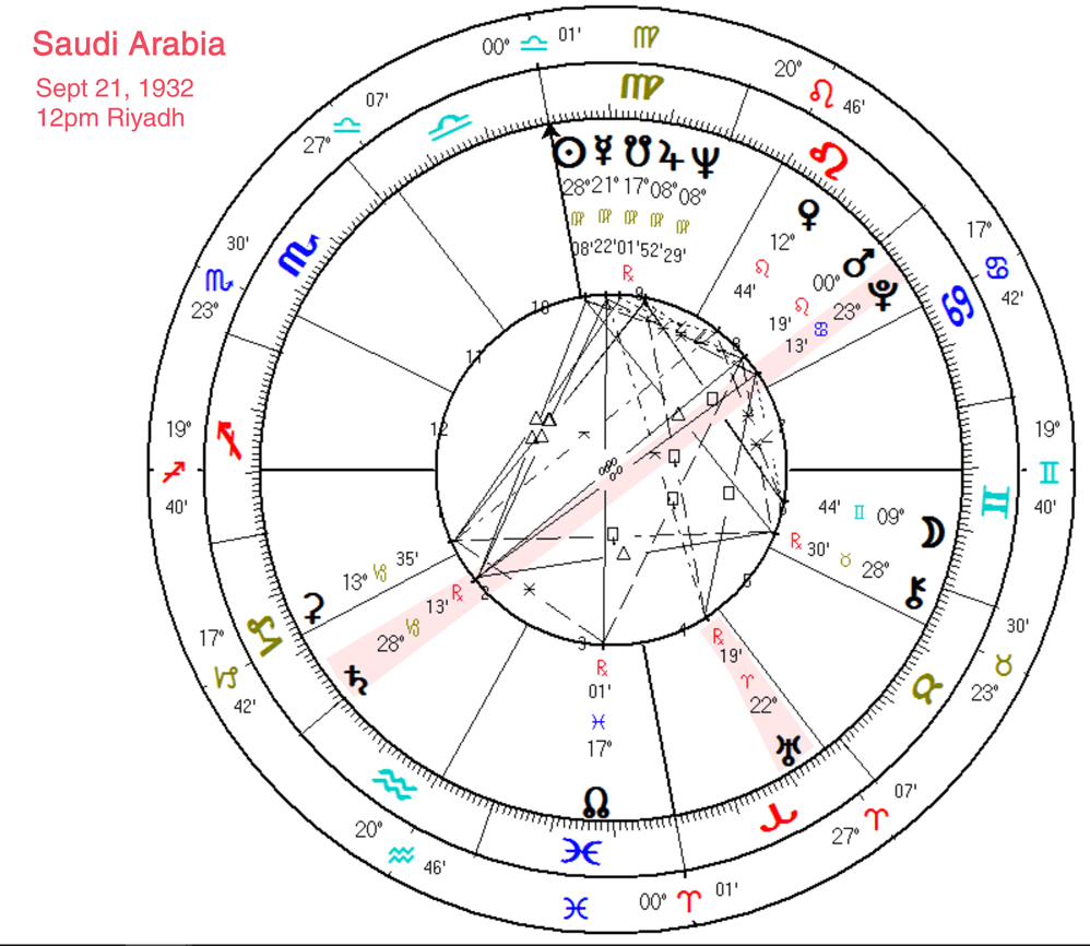 Horoscope and chart of Wolfgang Amadeus Mozart (Placidus system)