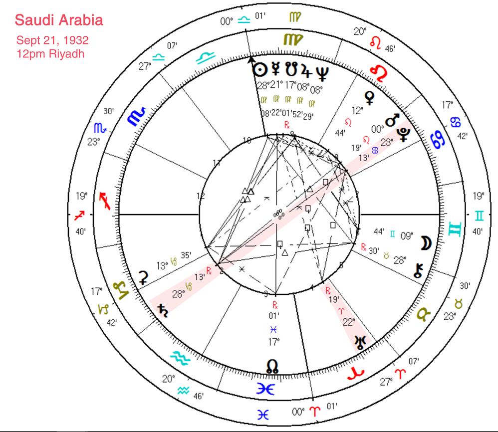 january 22 2020 astrology star of david