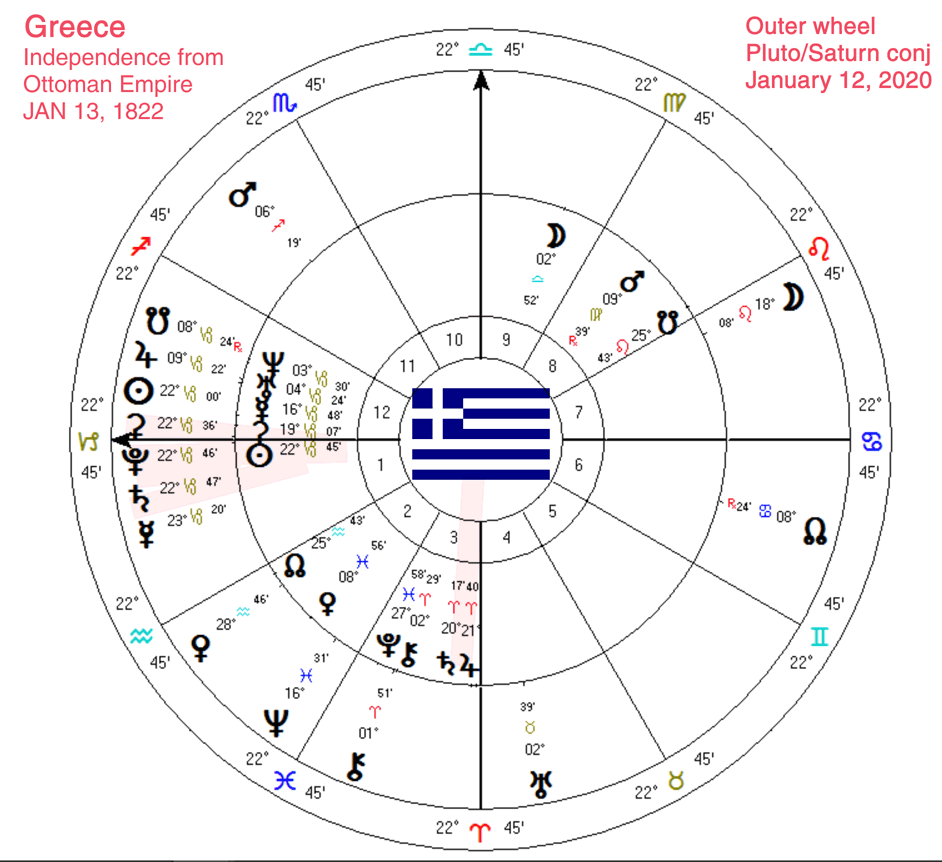 Greece Chart