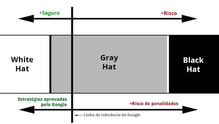 diagram dos robôs do Google blackt hat