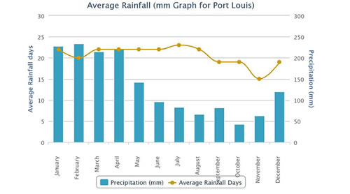 Average rain fall graph for Mauritius
