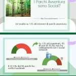 "I parchi avventura, o parchi acrobatici, sono ""social""?"
