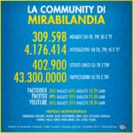 Social media marketing: il bilancio di Mirabilandia nel 2014