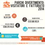 La stagione 2014 dei parchi divertimento: oltre 16 milioni di visitatori secondo SIAE