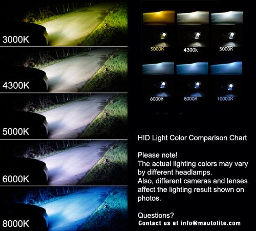 Best Yellow Fog Light Bulbs
