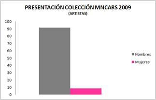 presentación colección mincars 2009