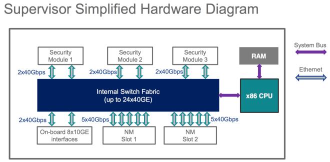 SUP_HW_Diagram_FP9300