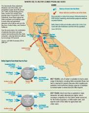Where Delta Water Comes From and Goes To, From the Delta Plan