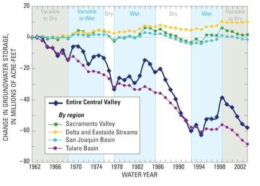 Groundwater decline, Central Valley, USGS 2009