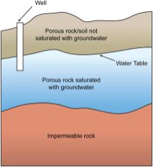 Groundwater from Wikimedia