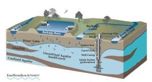 water banking diagram