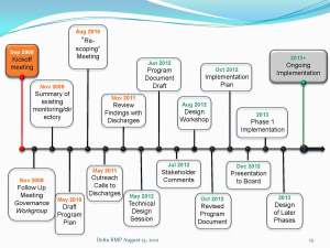 Delta RMP Timeline