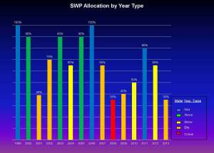 Leahigh SWP Allocation by Year Type