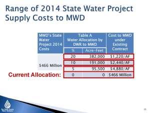 Cushman range of SWP supply costs