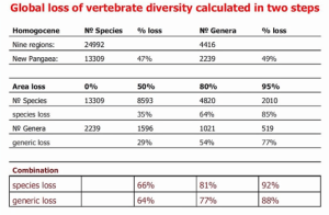 Ros Global loss of vertibrate diversity 4