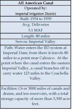 All American Canal Infobox