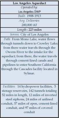 Los Angeles Aqueduct Info Box