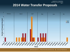 Item_9_Panel_4_Bill Croyle_Water Transfers 112014-1_Page_04