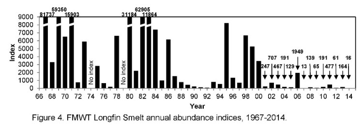 FMWT Longfin smelt index graphic