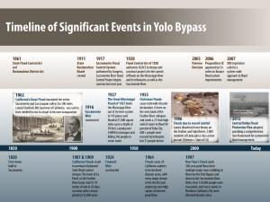 20141209_YoloBypassFloodManagementOverview_v4_Page_05