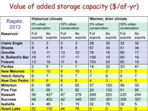 storage_in_california_2014-tnc-report_0_Page_09