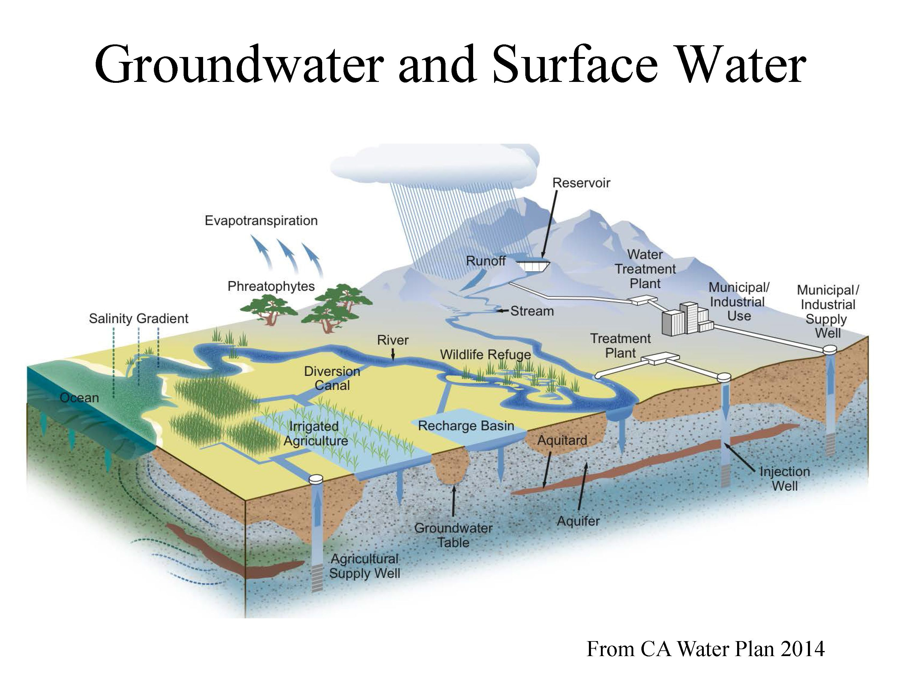 Groundwater Problems And Prospects Part 1 An Overview Of Groundwater Maven S Notebook