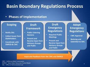 April2015_Agenda_Item_9_Attach_1_Basin_Boundary_CWC_Presentation_04152015_Page_07