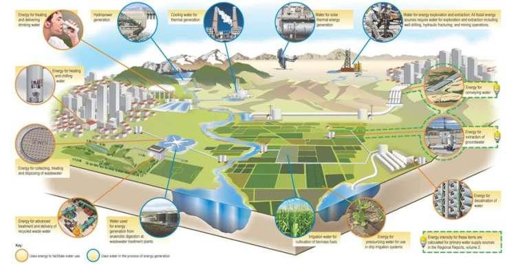 CA Water Energy