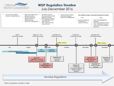 WSIP Schedule
