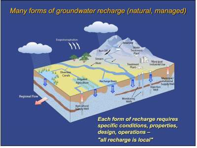 groundwater recharge diagram