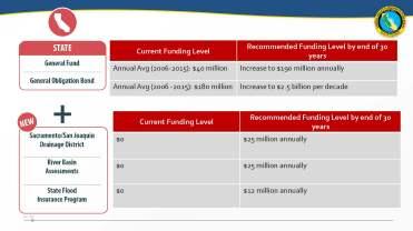 CVFPB Drainage District Feasibility Study April 24_Page_08