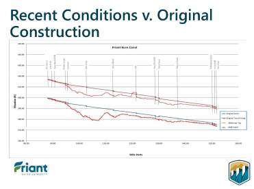 Friant Kern Canal Middle Reach Capacity Correction Project_Page_11