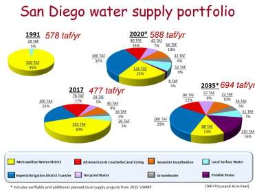 DISB Water Supply Reliability_Page_11