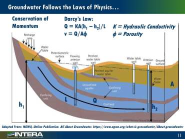 Groundwater modeling_Page_10