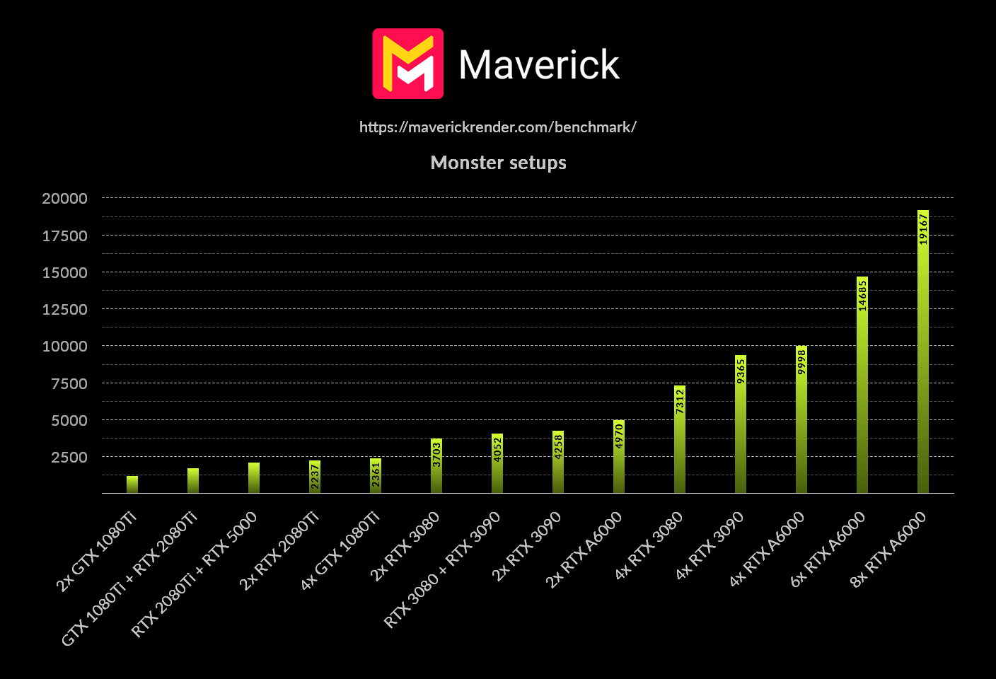 maverickrender-benchmark-monster-scores