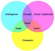 nerd-venn-diagram-9420-1252236207-2
