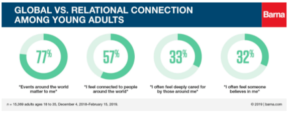 Only One-Third of Young Adults Feels Cared for by Others  - Barna