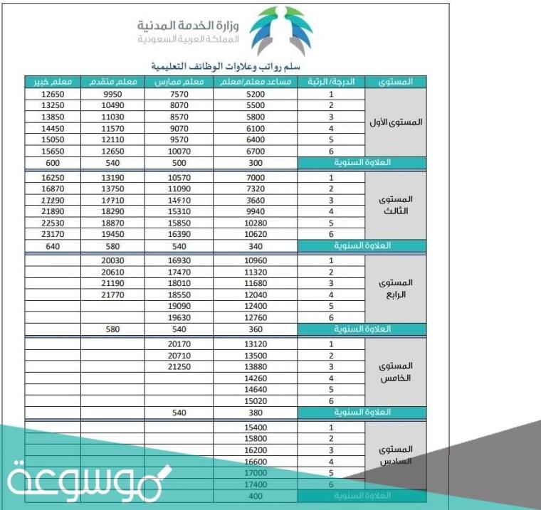 سلم رواتب المعلمين في السعودية 1442