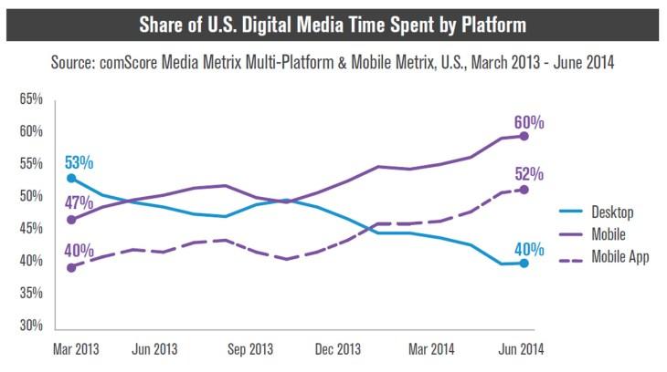 comScore US media time