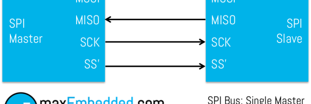 Serial Peripheral Interface – SPI Basics