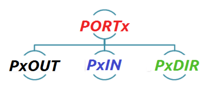 Io Port Operations In Msp430 Maxembedded