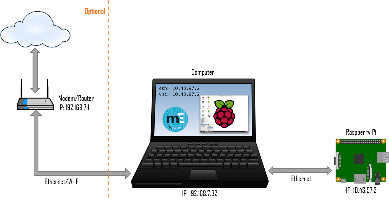 Raspberry Pi - Headless Setup » maxEmbedded