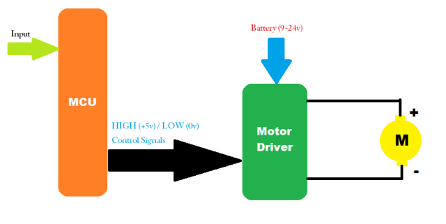 Block Diagram - Motor Control