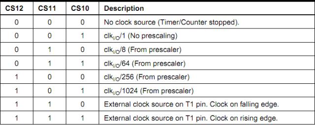 Clock Select Bits Description