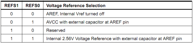 Reference Voltage Selection