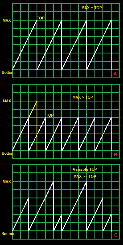 Fixed and Variable TOP