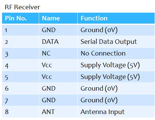 RF Receiver Pin Description